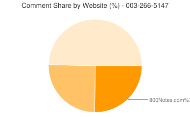 Comment Share 003-266-5147